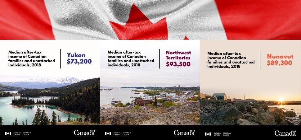 Statistics Canada Information
